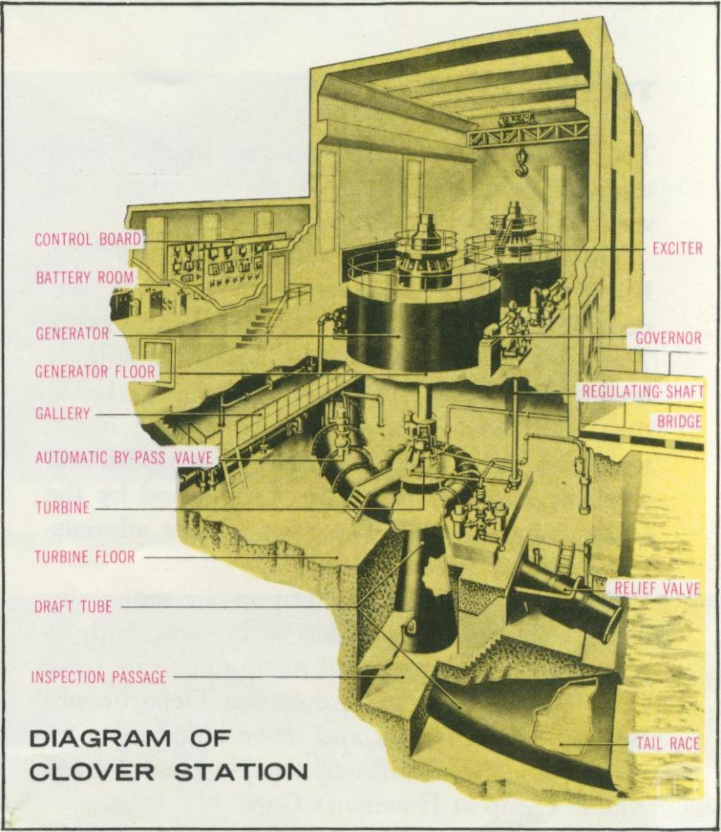 Diagram of Clover Station, Kiewa, 1971